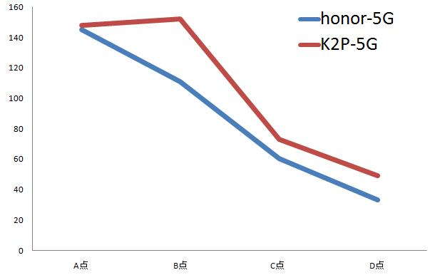honor pro k2p speed 5