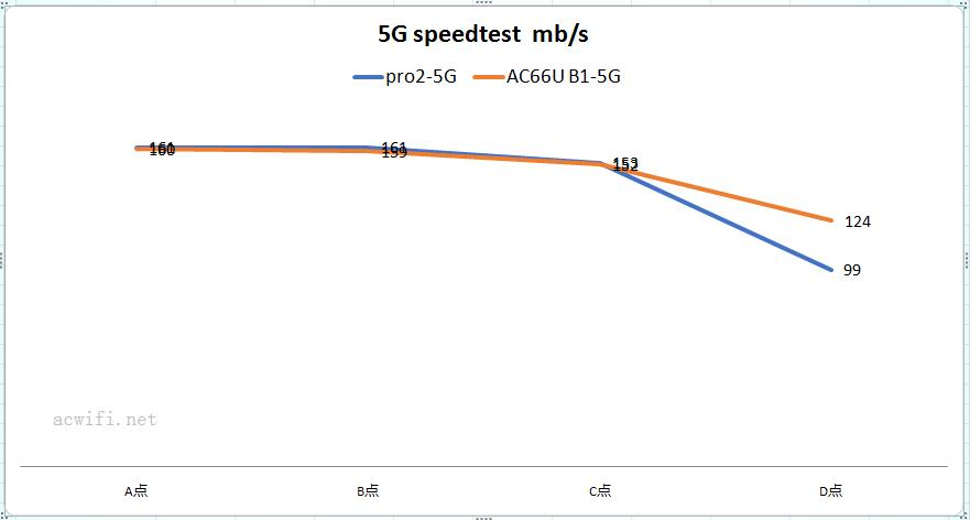 speedtest 02