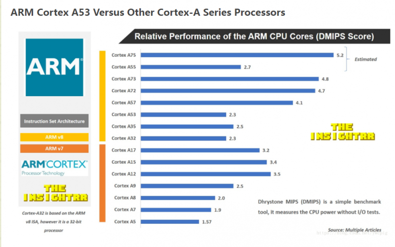 ARM Cortex A53 Versus Other Cortex-A Series Processors 01
